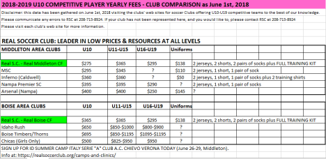 Player Fees - Club Comparison Fees Capture