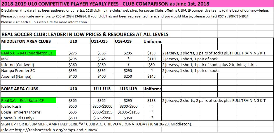 Player Fees - Club Comparison Fees Capture
